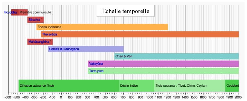 echelle-temporelle